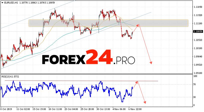 EUR/USD Forecast Euro Dollar November 8, 2019