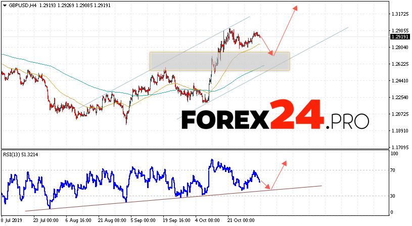 GBP/USD Forecast Pound Dollar November 5, 2019