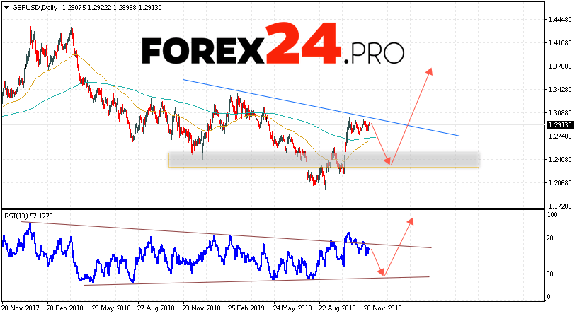 GBP/USD Forecast and Analysis December 2 — 6, 2019