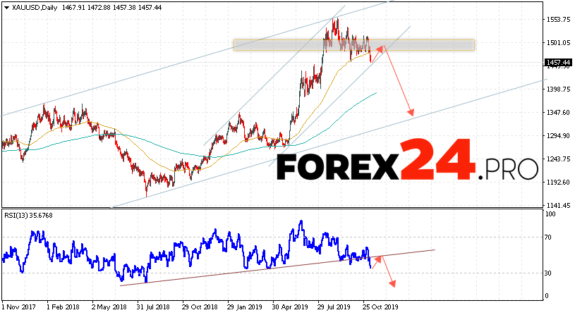 GOLD Price Forecast and Analysis November 11 — 15, 2019