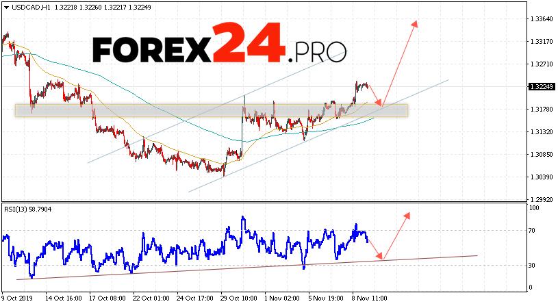 USD/CAD Forecast Canadian Dollar November 12, 2019