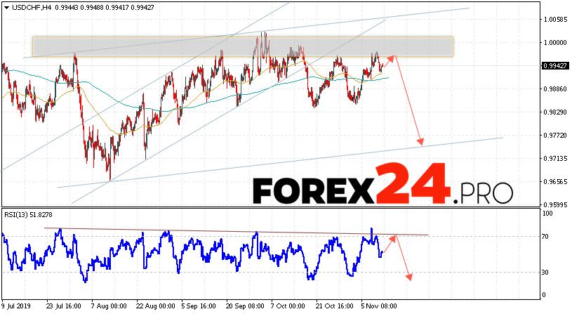 USD/CHF Forecast Dollar Franc November 13, 2019