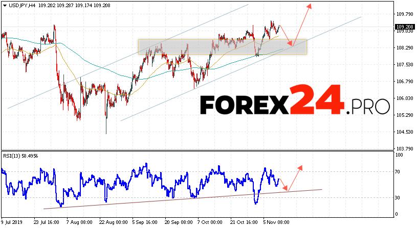 USD/JPY Forecast Japanese Yen November 13, 2019