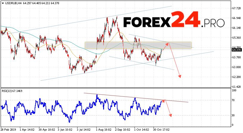 USD/RUB Forecast Russian Ruble November 14, 2019 | FOREX24.PRO