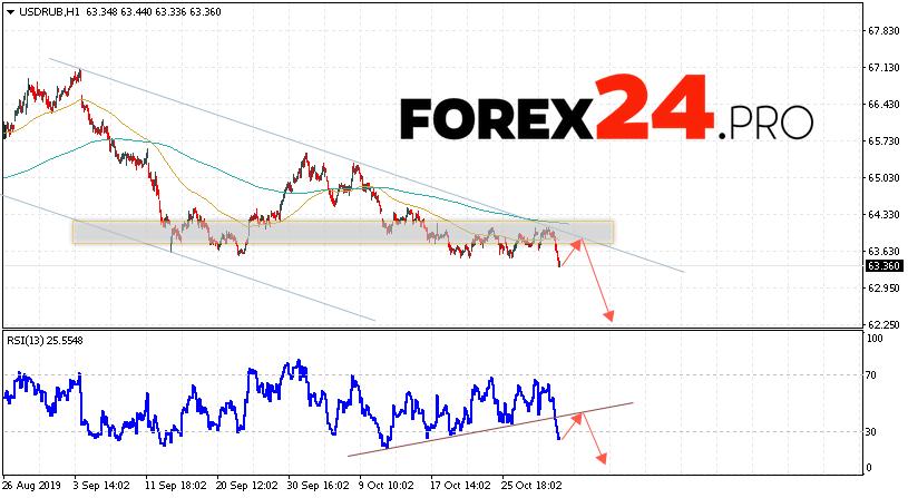 USD/RUB Forecast Russian Ruble November 5, 2019 | FOREX24.PRO