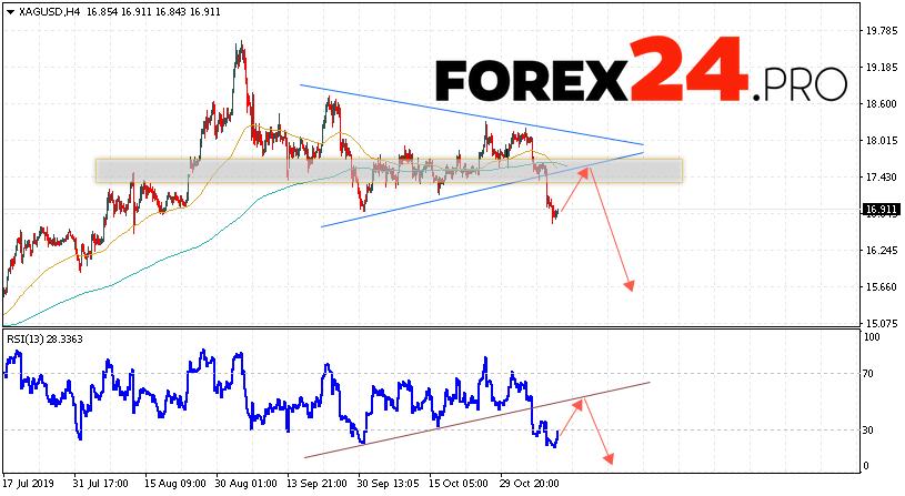 XAG/USD Forecast Silver and Analysis November 12, 2019
