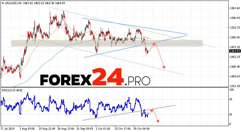 XAU/USD Forecast and GOLD analysis November 12, 2019