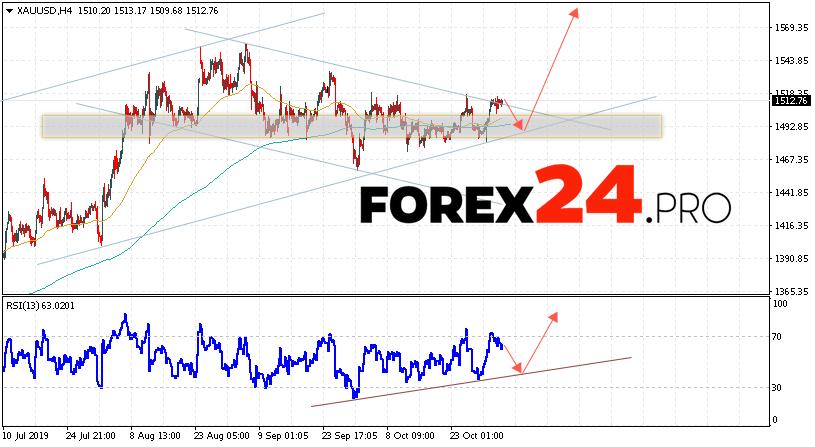 XAU/USD Forecast and GOLD analysis November 5, 2019