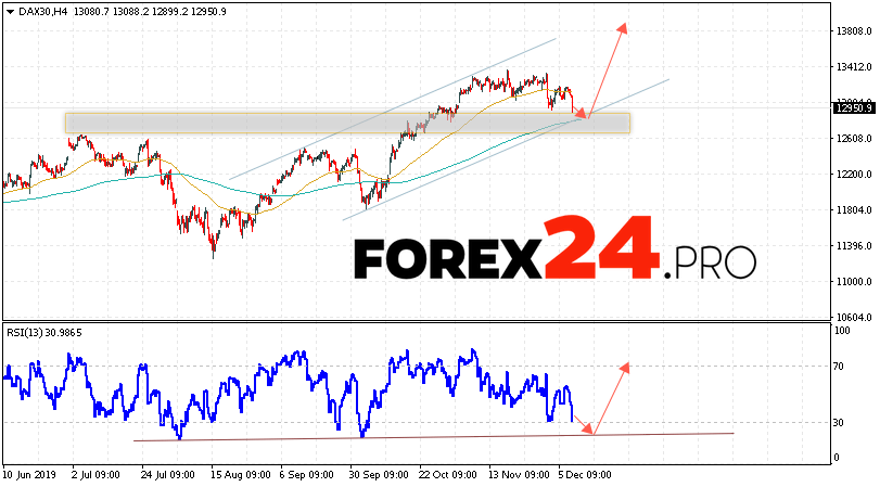DAX 30 Index Forecast and Analysis December 11, 2019