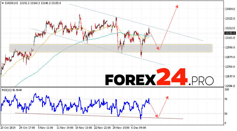 DAX 30 Index Forecast and Analysis December 13, 2019