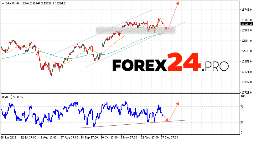 DAX 30 Index Forecast and Analysis December 19, 2019