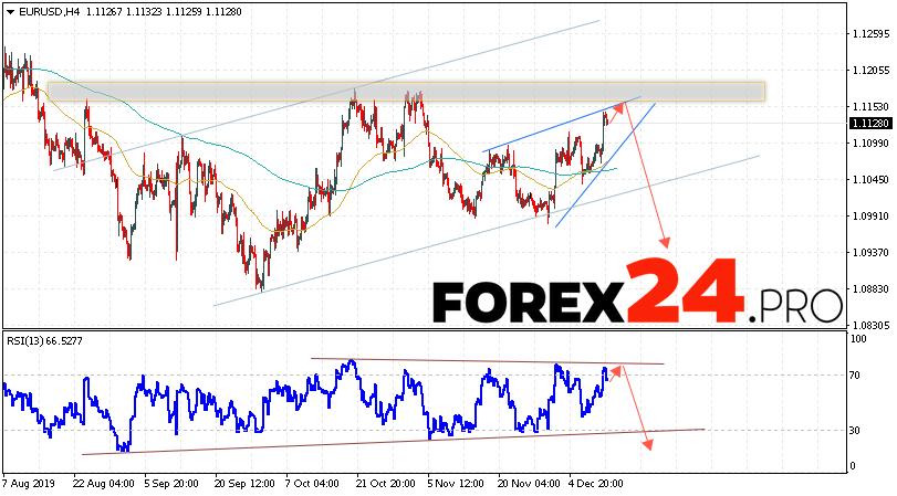 EUR/USD Forecast Euro Dollar December 13, 2019