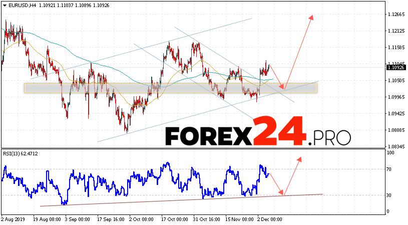 EUR/USD Forecast Euro Dollar December 6, 2019