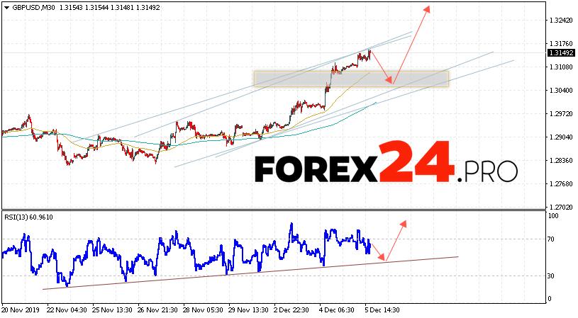 GBP/USD Forecast Pound Dollar December 6, 2019