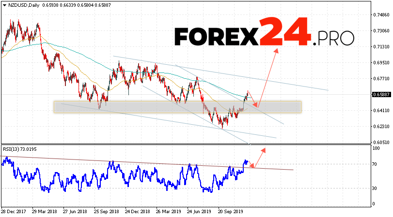 NZD/USD Forecast and Analysis December 16 — 20, 2019