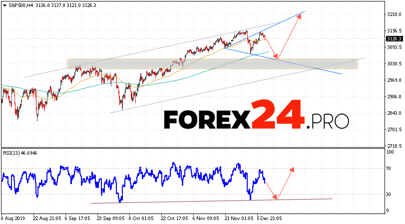 S&P 500 Forecast and Analysis December 11, 2019