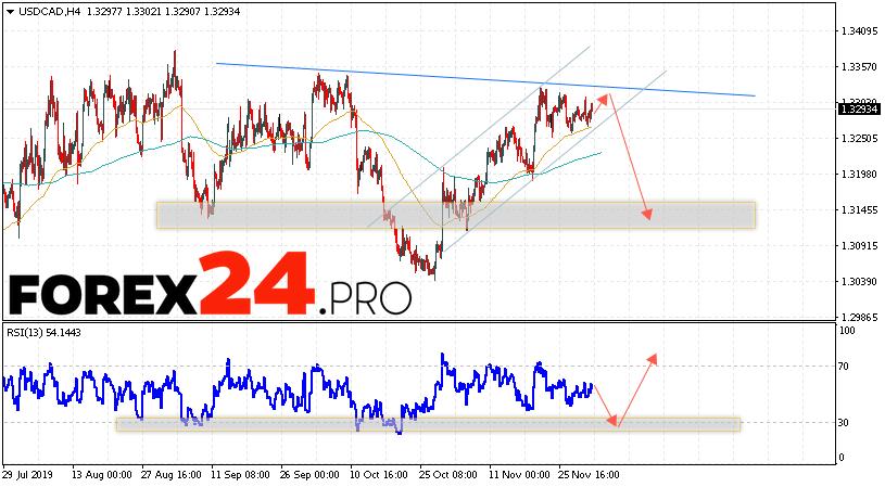 USD/CAD Forecast Canadian Dollar December 3, 2019
