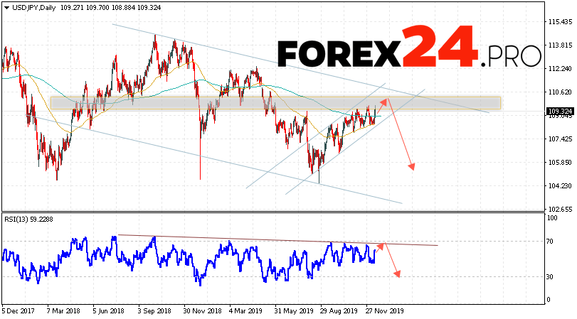USD/JPY Forecast and Analysis December 16 — 20, 2019