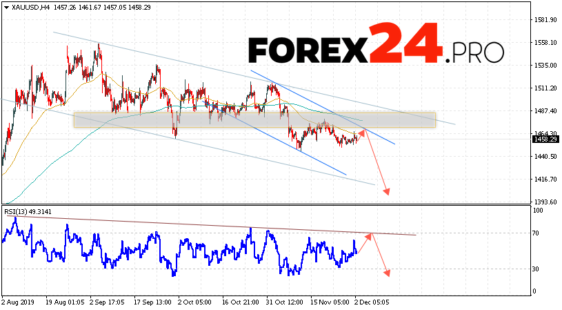 XAU/USD Forecast and GOLD analysis December 3, 2019