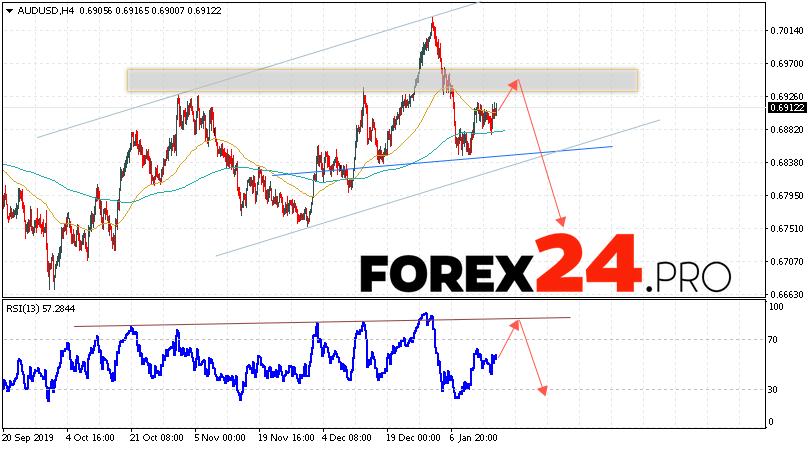 AUD/USD Forecast Australian Dollar January 17, 2020