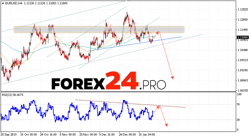Eur Usd Forecast Euro Dollar January 22