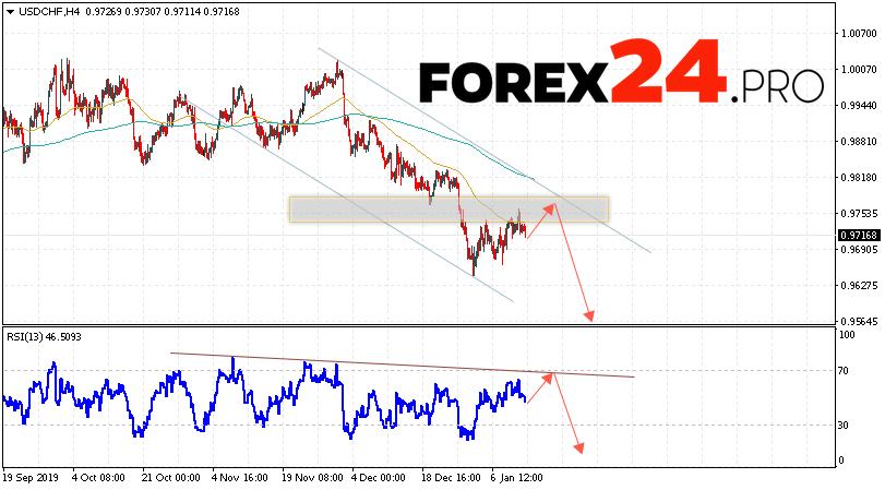 USD/CHF Forecast Dollar Franc January 14, 2020