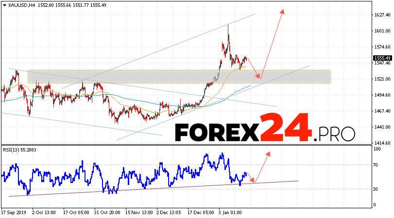 XAU/USD Forecast and GOLD analysis January 17, 2020
