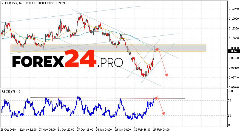 EUR/USD Forecast Euro Dollar February 28, 2020