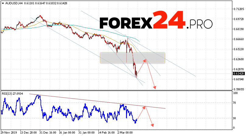 AUD/USD Forecast Australian Dollar March 17, 2020