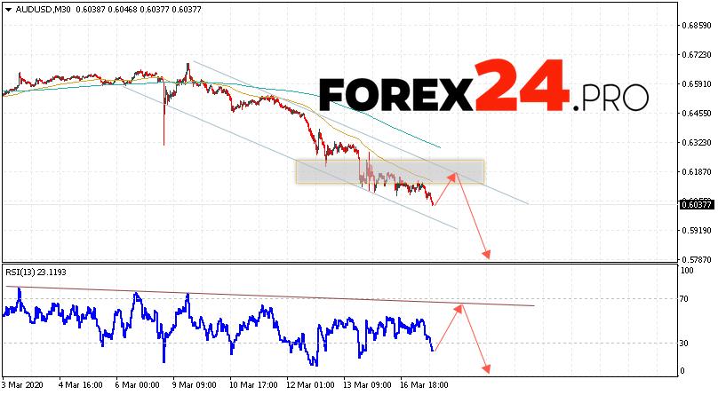 AUD/USD Forecast Australian Dollar March 18, 2020