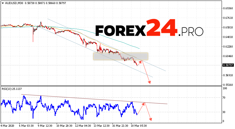 AUD/USD Forecast Australian Dollar March 19, 2020