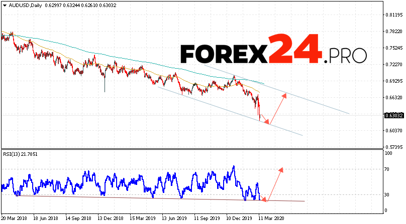 AUD/USD Forecast and Analysis March 16 — 20, 2020