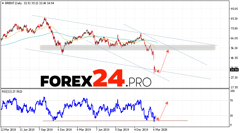 BRENT crude oil Forecast and Analysis March 16 — 20, 2020