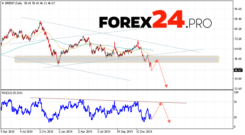 BRENT crude oil Forecast and Analysis March 9 — 13, 2020