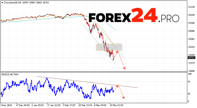 Dow Jones Index Forecast and Analysis March 24, 2020