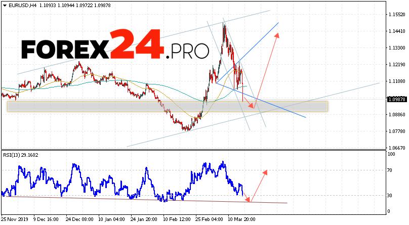 EUR/USD Forecast Euro Dollar March 18, 2020