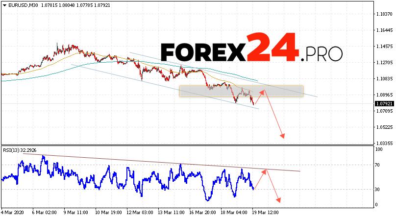 EUR/USD Forecast Euro Dollar March 20, 2020