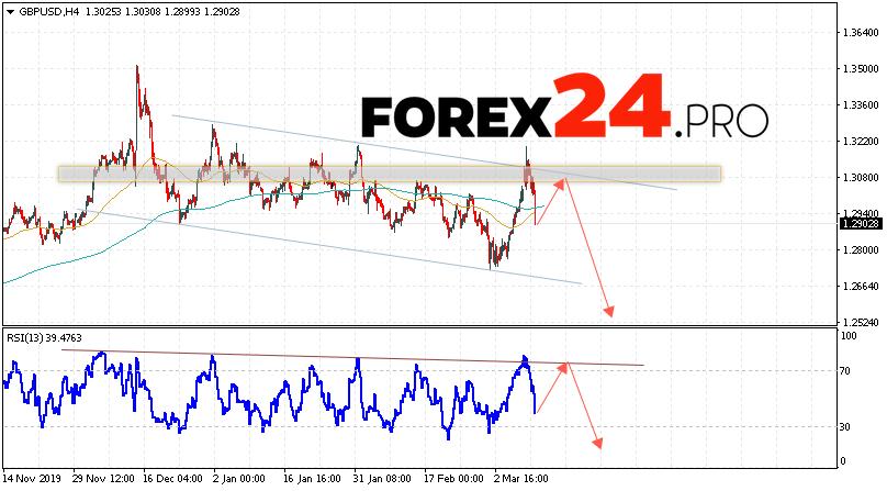 GBP/USD Forecast Pound Dollar March 11, 2020