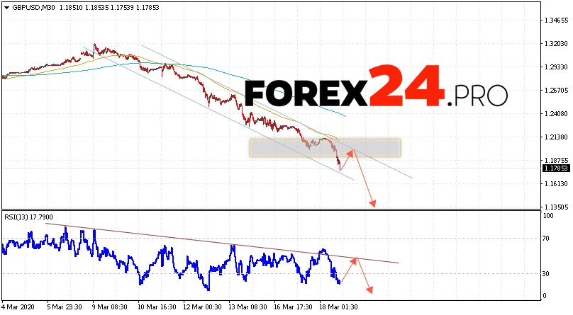 GBP/USD Forecast Pound Dollar March 19, 2020
