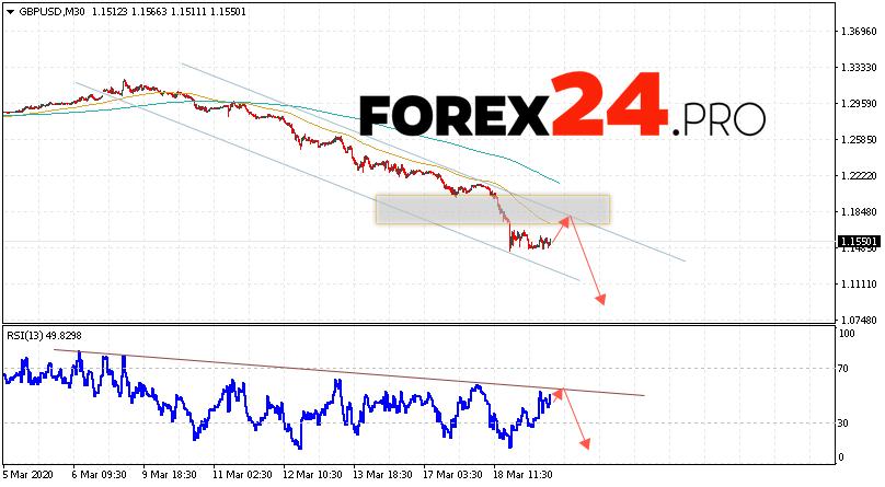 GBP/USD Forecast Pound Dollar March 20, 2020