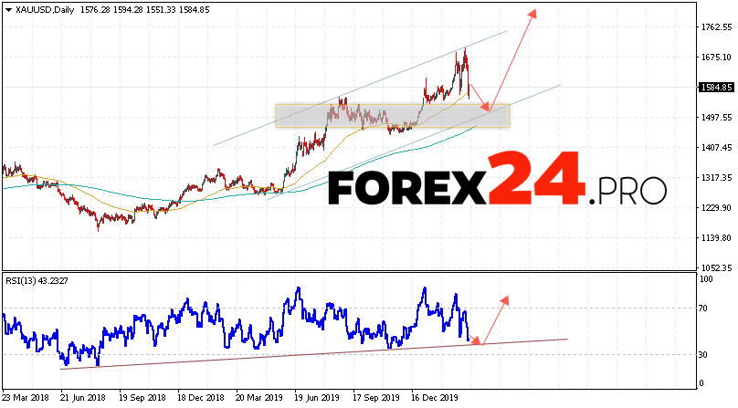 GOLD Price Forecast and Analysis March 16 — 20, 2020