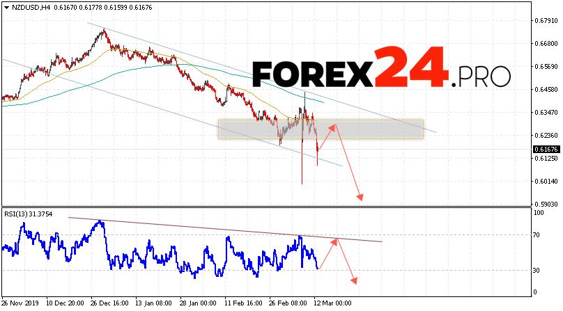 NZD/USD Forecast New Zealand Dollar March 13, 2020