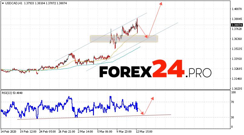 USD/CAD Forecast Canadian Dollar March 13, 2020