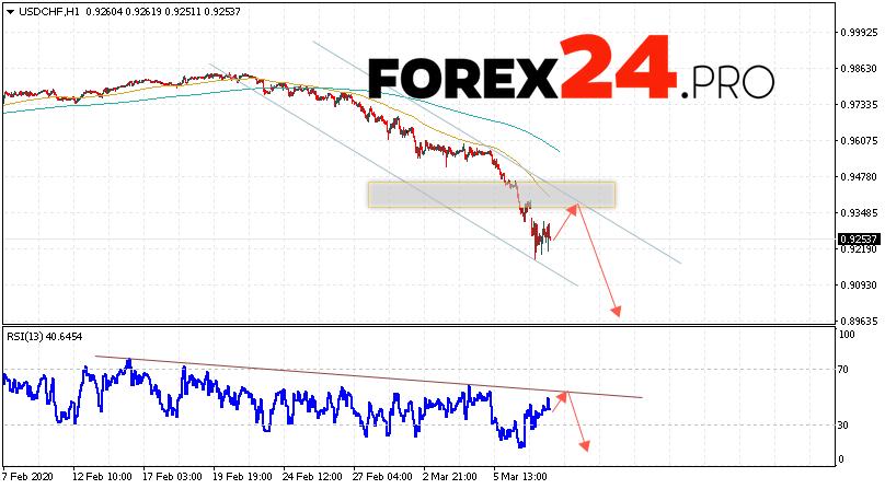 USD/CHF Forecast Dollar Franc March 10, 2020