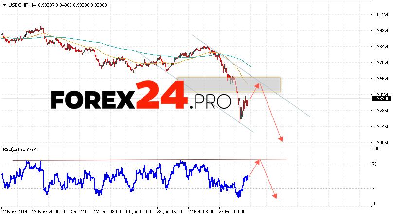 USD/CHF Forecast Dollar Franc March 12, 2020
