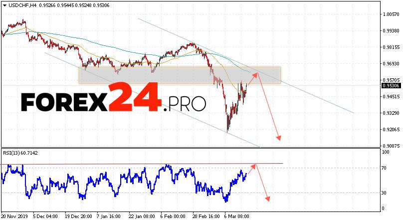 USD/CHF Forecast Dollar Franc March 18, 2020