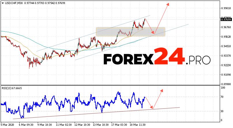 USD/CHF Forecast Dollar Franc March 20, 2020