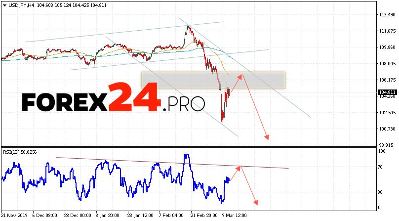 USD/JPY Forecast Japanese Yen March 12, 2020
