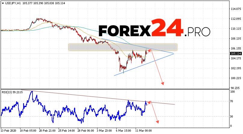 USD/JPY Forecast Japanese Yen March 13, 2020