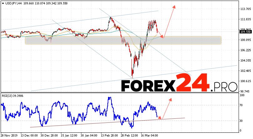 USD/JPY Forecast Japanese Yen March 27, 2020